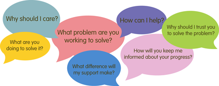 Why should I care? What problem are you working to solve? What are you doing to solve it? How can I help? Why should I trust you to solve the problem? How will you keep me informed about your progress? What difference will my support make?
