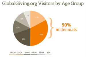 globalgiving-visitors-by-age-2016