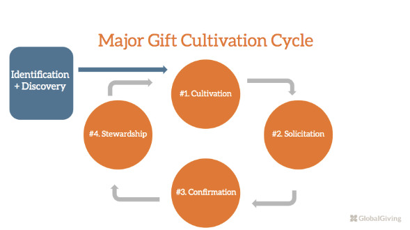 major donor cultivation