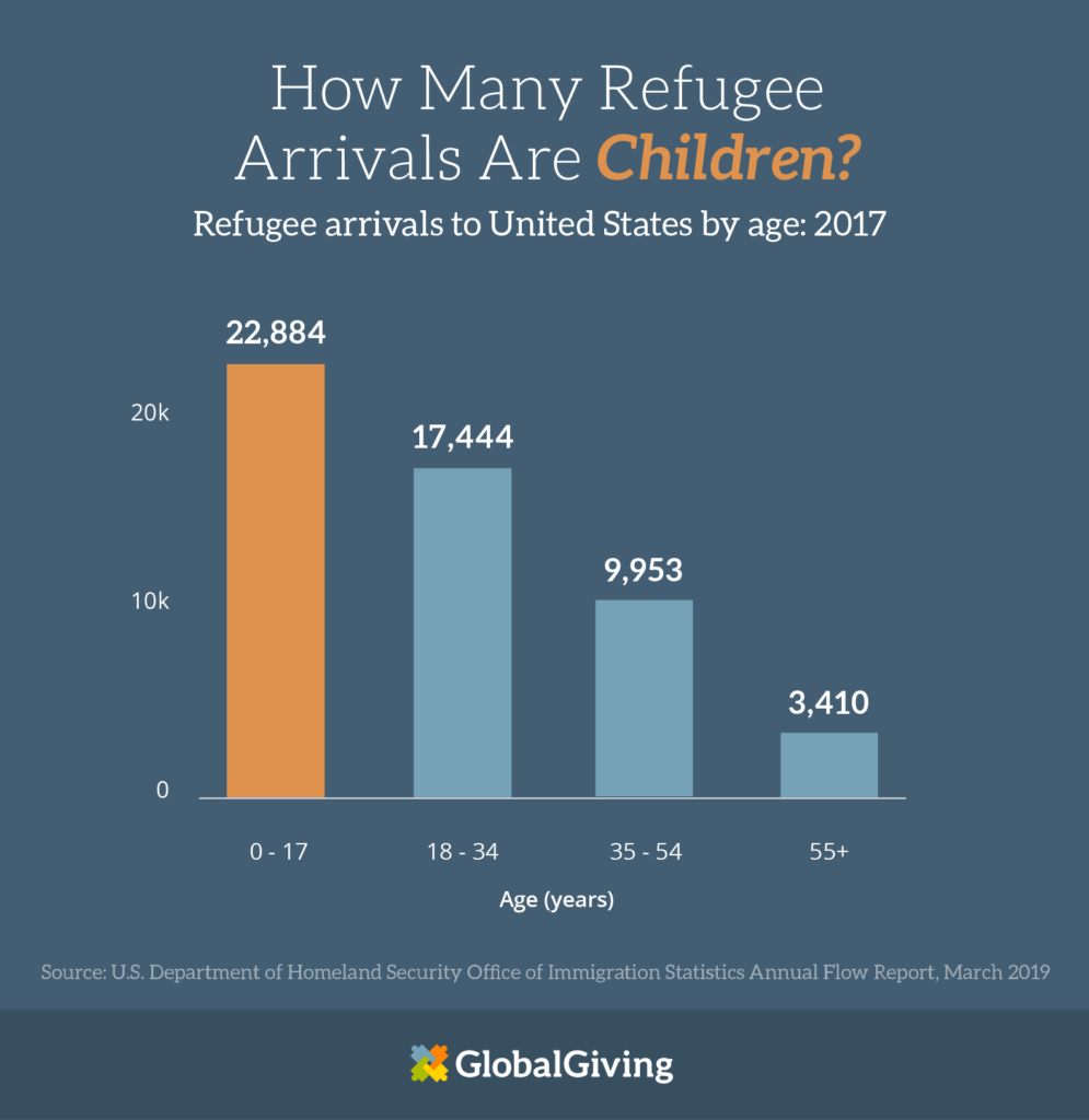 how many refugee arrivals are children?
