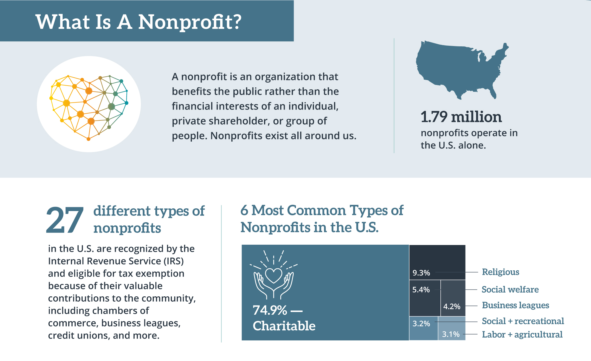 What is a nonprofit?