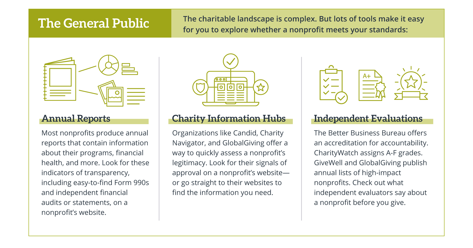 Role of public in nonprofit oversight