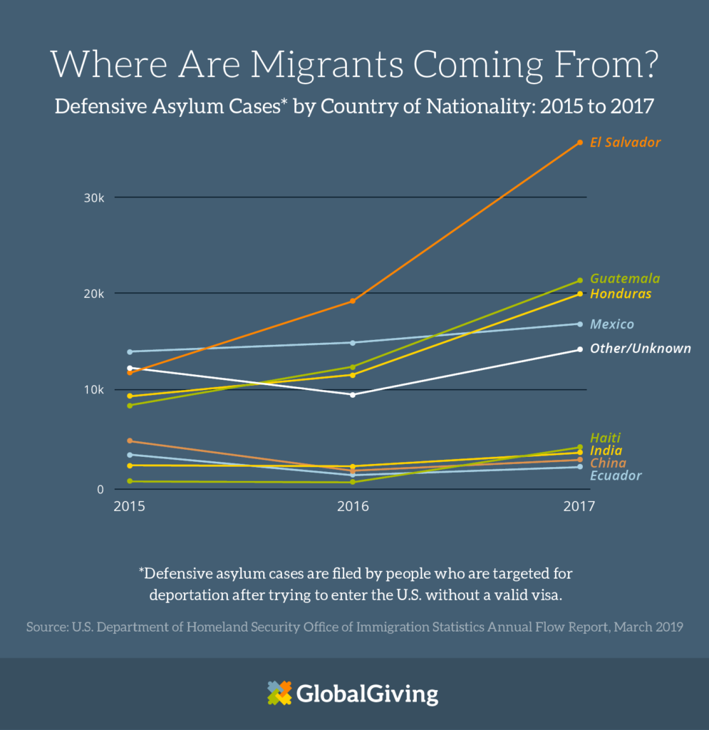 where are migrants coming from