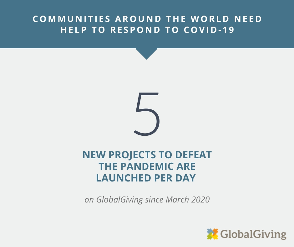 On average, five new COVID-19 focused projects are launched on GlobalGiving per day since March 2020.