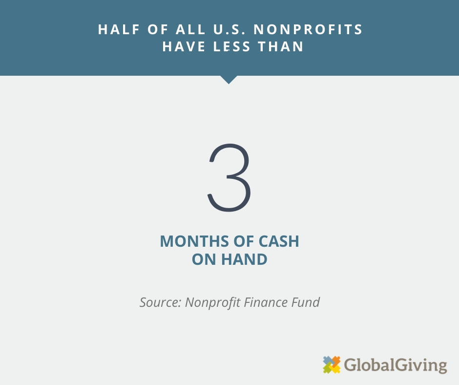 More than half of U.S. nonprofits have less than 3 months of cash on hand.