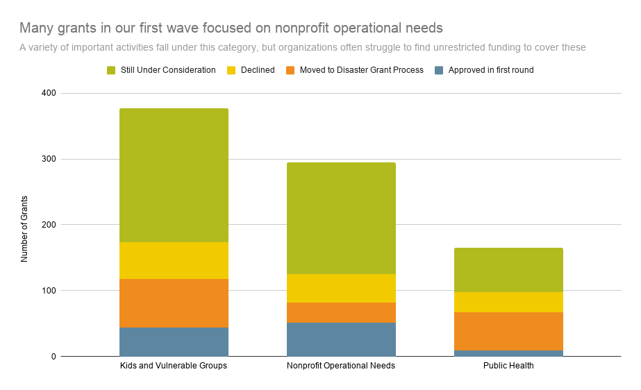 Many grants in our first wave focused on nonprofit operational needs