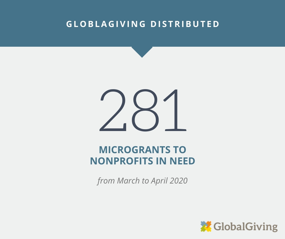 GlobalGiving distributed 281 microgrants from April through March 2020.