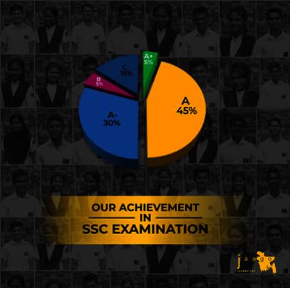 Our Achievement Statistics in SSC Examination