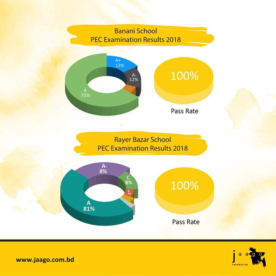 PEC Exam Statistics