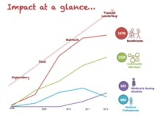 Impact at a glance (as of 30 Nov2013)