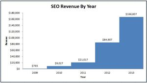 Revenue By Year