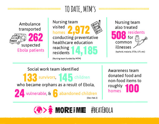 Check out our Ebola stats.