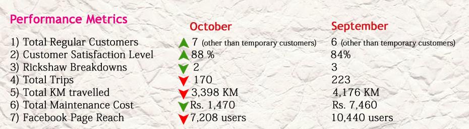 Comparison of monthly metrics