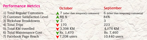 Comparison of monthly metrics