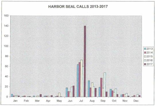 CPSMMSN Harbor seal calls, 2013 - 2017