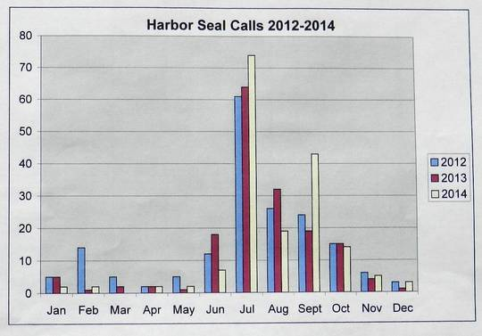Graph of 2014 Harbor Seal Calls for CPSMMSN