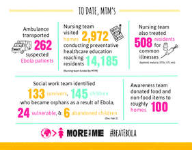 Check out our Ebola stats