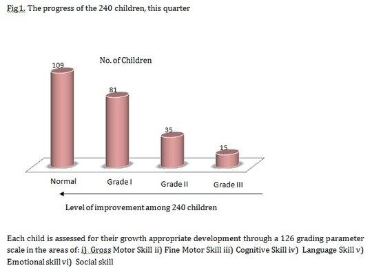 Progress of 240 Children