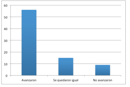 Figure 1. Overall results.