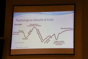 Community Crisis Lifecycle