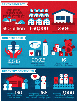 How You Helped Infographic