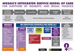 Mosaic Model of Care
