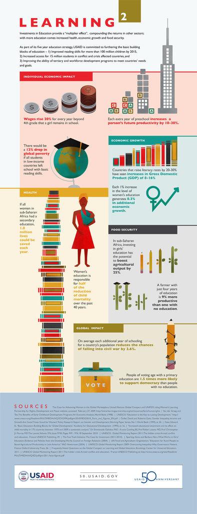 An inforgraph for girls