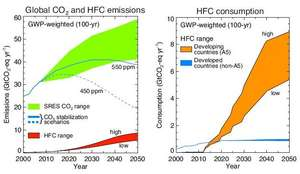 Global CO2 and HFC emissions