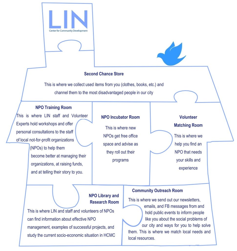 What does LIN Community Center do?