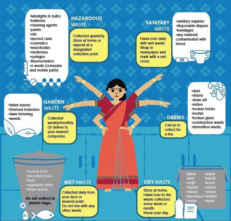 Creating waste segregation awareness in Bangalore