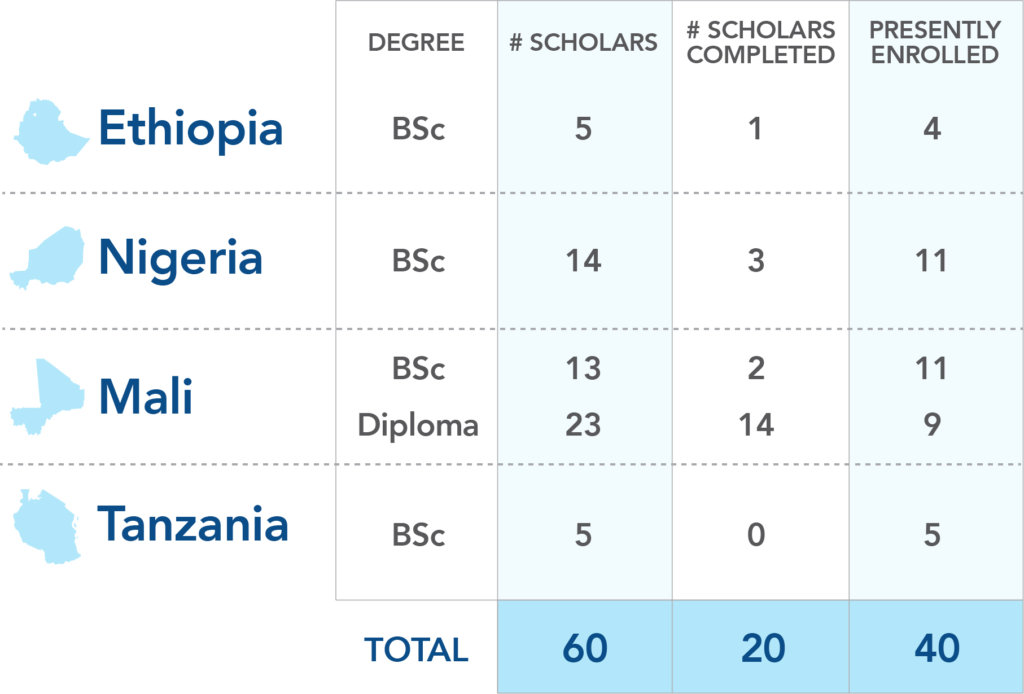 Table 1: Scholarships by Country & Degree