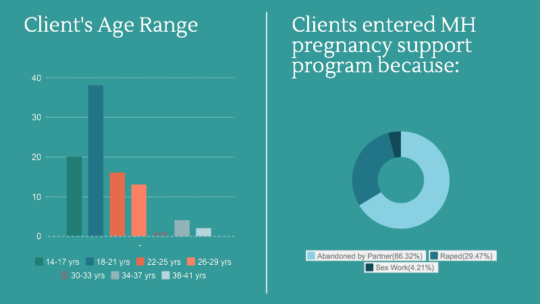 Statistics about our clients
