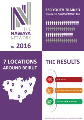 2016 Nawaya Achievements
