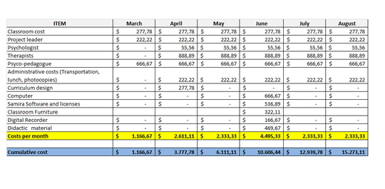Project costs - August 2013