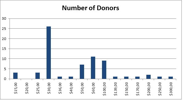 Donors April 22