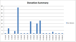 Donation summary