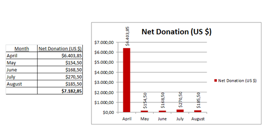 Donations - August 2013