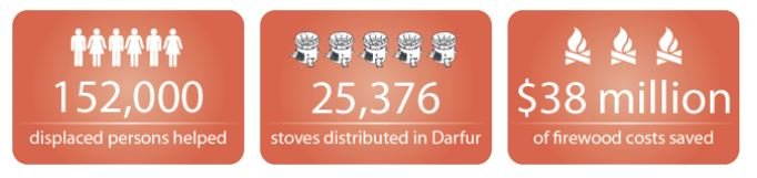 Improve 1500 Lives with Clean Cooking in Darfur