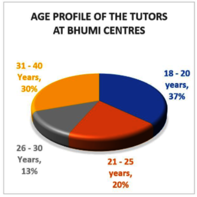 Graph 1: Age Profile