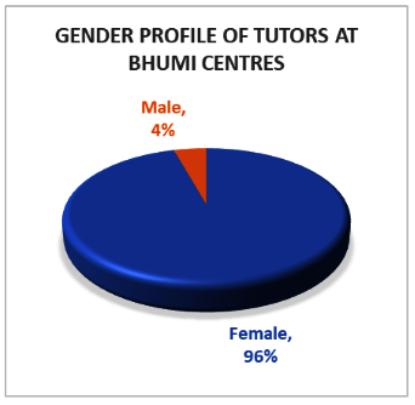 Graph 2: Gender Profile