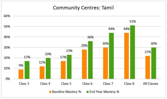 Children's growth in Tamil