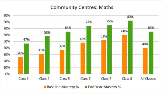 Children's growth in Mathematics