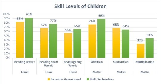 Observed improvement in skill levels