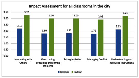 Impact assessment for all classrooms in Chennai