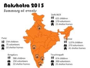 Nakshatra 2015 - Summary of events