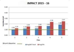 BAT - Baseline; EYA - End Year Assessments