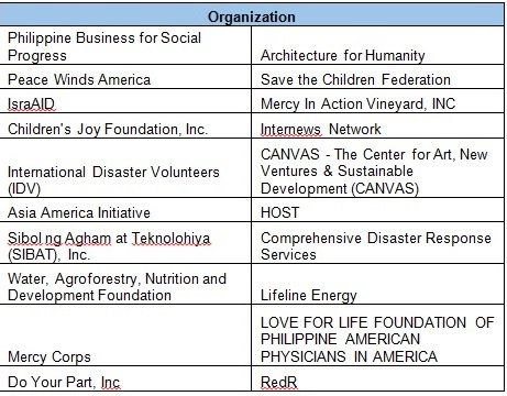 20 organizations received relief funds this month