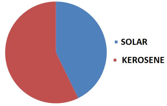 Solar Vs Kerosene in GONGALI
