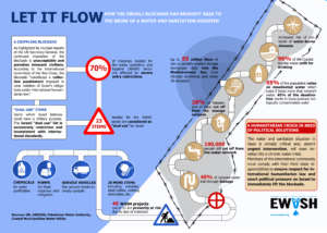 Israel's siege on Gaza impacts water & sanitation
