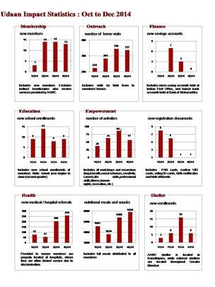 Impact Study of Udaan Oct-Dec (4Q14)